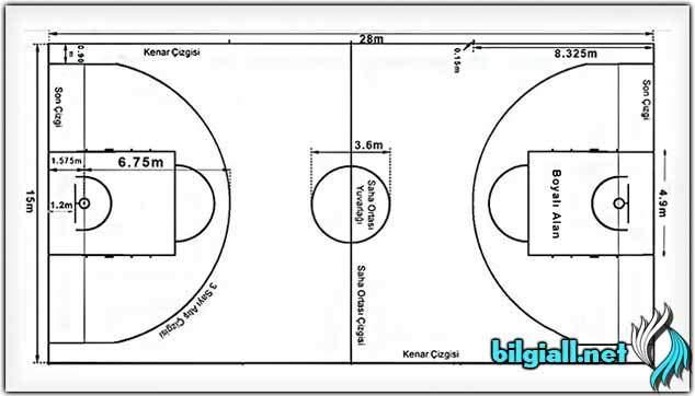 basketbol-kurallari; basketbol-nedir; basketbol-saha-olculeri; basketbol-hakkinda-bilgi;